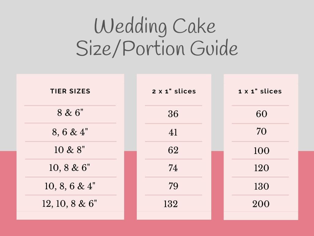 Celebration cake portion guide